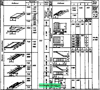 Размер ступеней лестницы: ГОСТ и способы вычисления