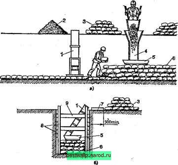 Организация рабочего места и труда каменщиков при производстве кирпичной кладки.